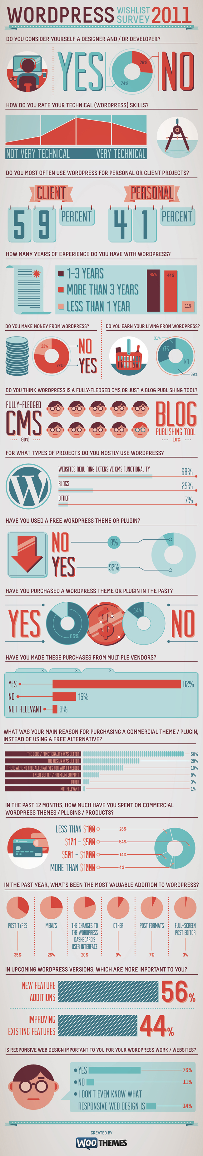 Results Of WooThemes WordPress Wishlist Survey