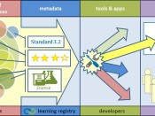 learning-registry