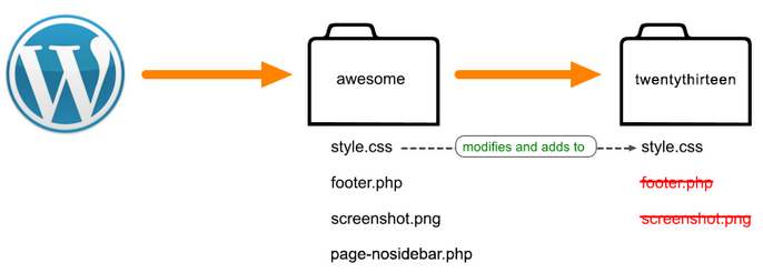 Diagram Showing The Loading Sequence Of WP Themes