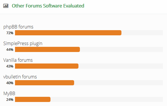 Other Forum Software Evaluated