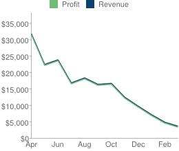revenue-press75