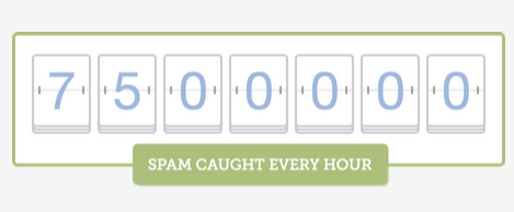 Average Amount Of Spam Caught By Akismet Every Hour