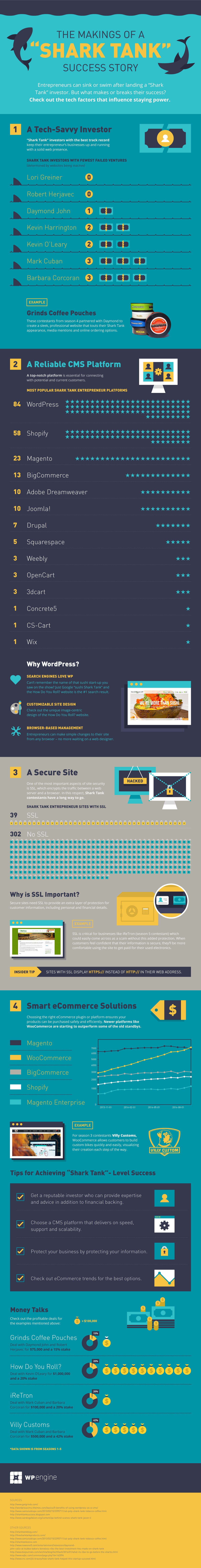 WPEngine Shark Tank Infographic