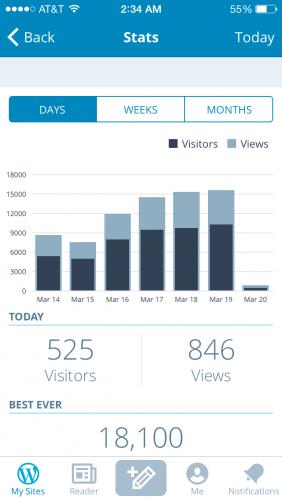 WP Tavern's statistics