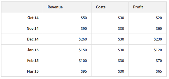 WPUA Revenue