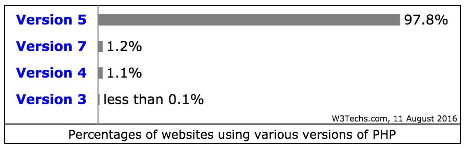 php-version-breakdown-august-2016