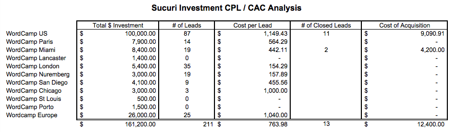 Sucuri Investment CPL/CAC Analysis