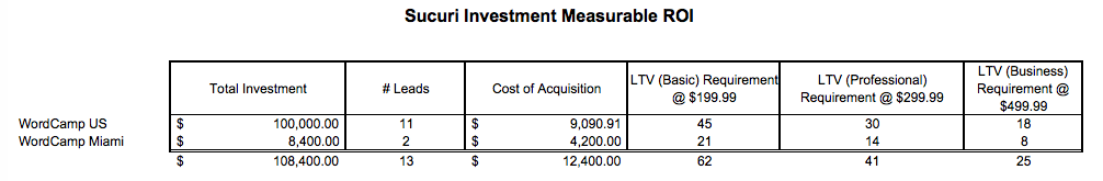 Sucuri Investment Measurable ROI