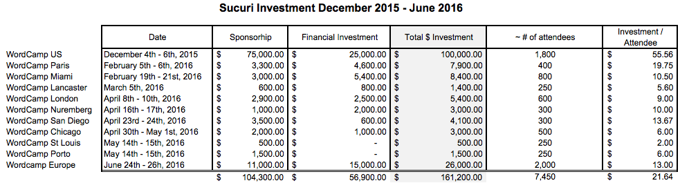 Sucuri WordCamp Investments Dec. 2015 - June 2016