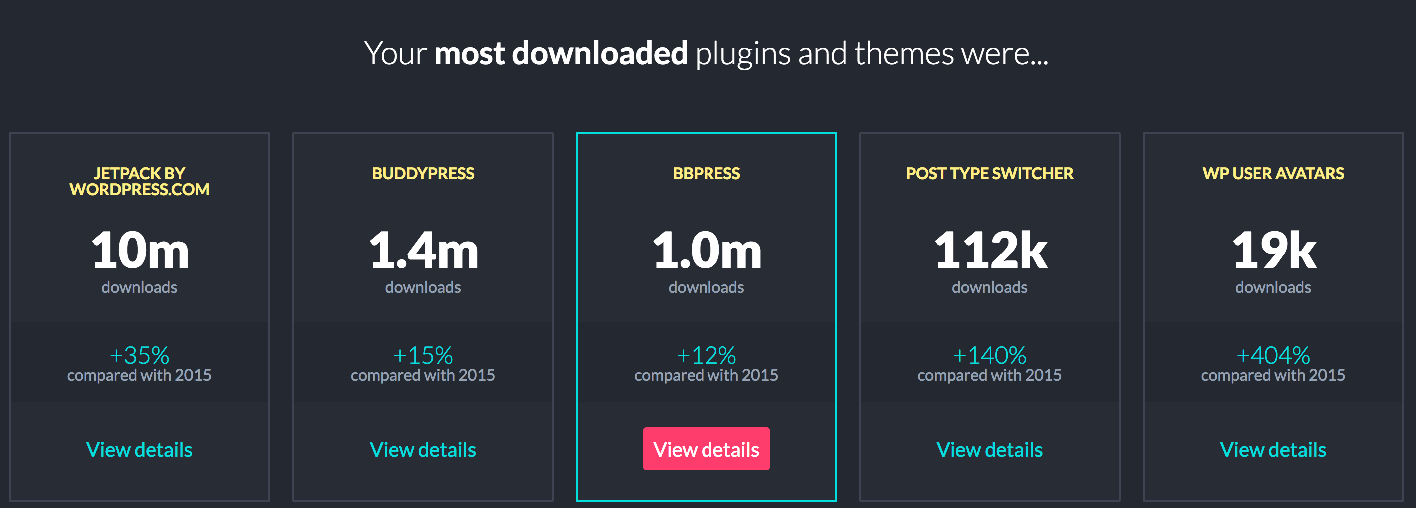 MostPopularPluginsandThemesPage