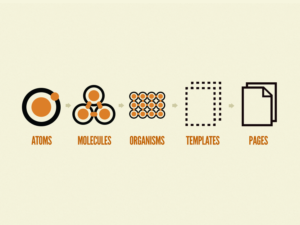Atomic Design Principle by Brad Frost