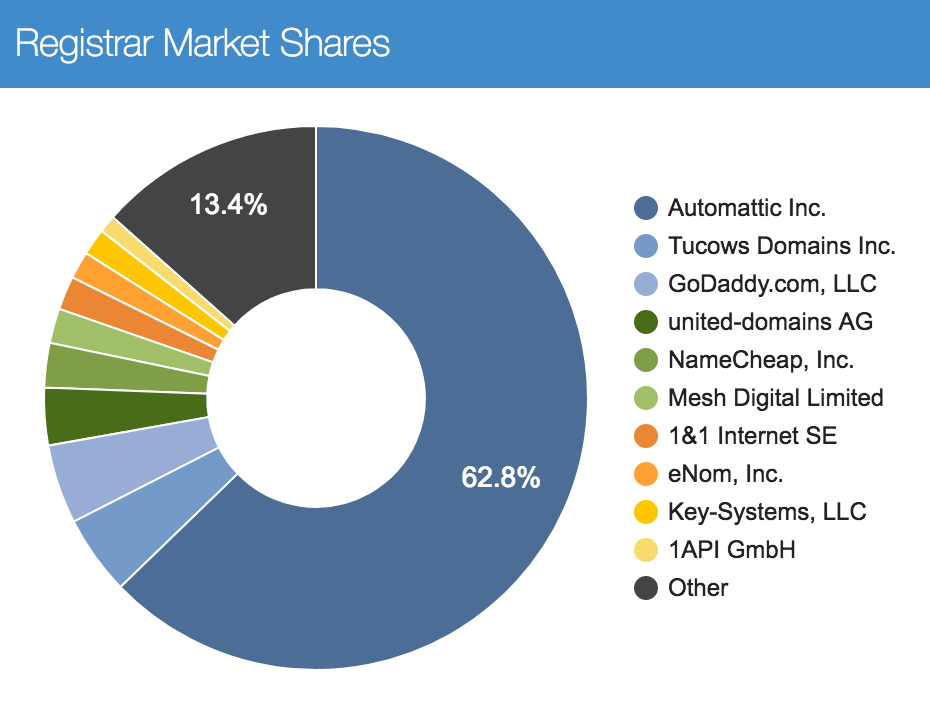 Blog market penetration