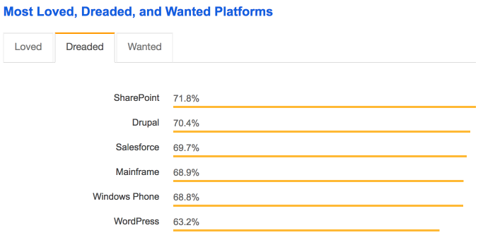 WordPress is the sixth most dreaded software platform