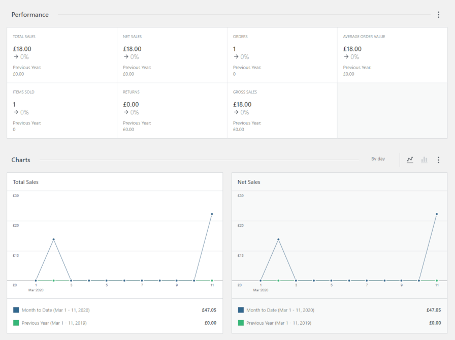 Screenshot of the WooCommerce 4.0 admin dashboard.