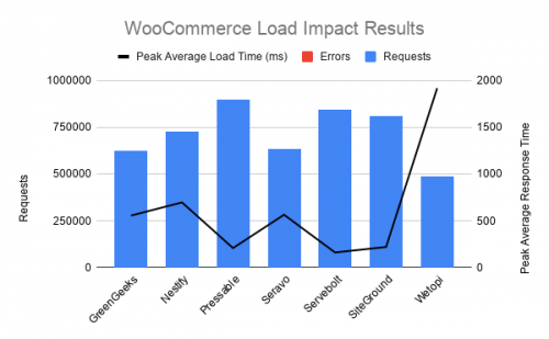 , Review Signal Publishes WordPress Hosting Benchmarks for 2020, Introduces WooCommerce Testing
