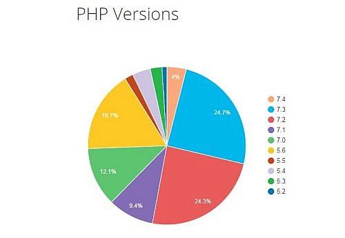 , WordPress Bumps Minimum PHP Recommendation to 7.2