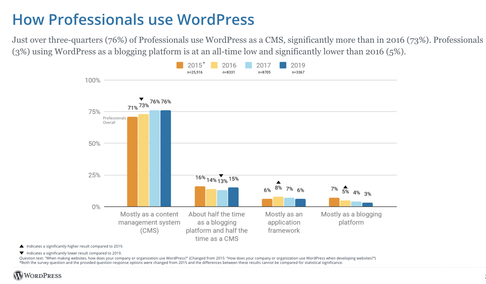 , WordPress 2019 Survey Results Show Professionals Slow to Adopt Block Editor, 2020 Survey Now Open
